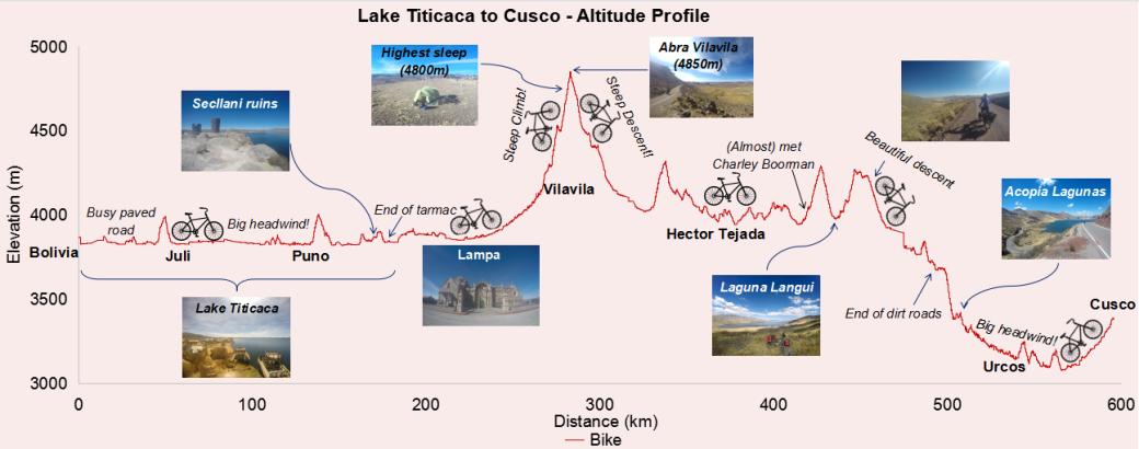 1-titicaca-to-cusco