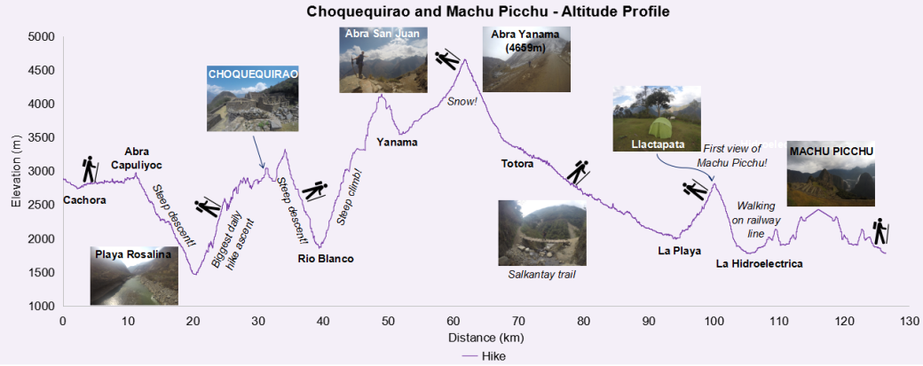2-choquequirao-and-machu-picchu-_ap